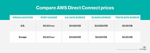AWS Direct Connect gateway grants your network global access