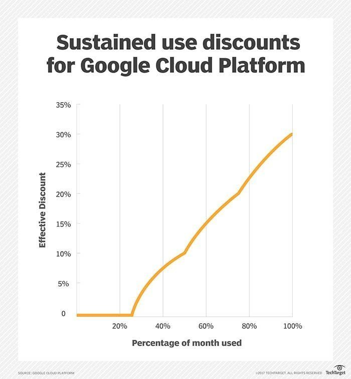 Compare reserved instances pricing for AWS, Azure and GCP