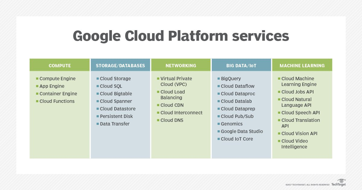 What is Google Cloud Platform (GCP)? - Definition from