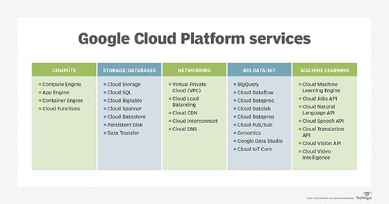 Graphic showing the scope of Google Cloud Platform services