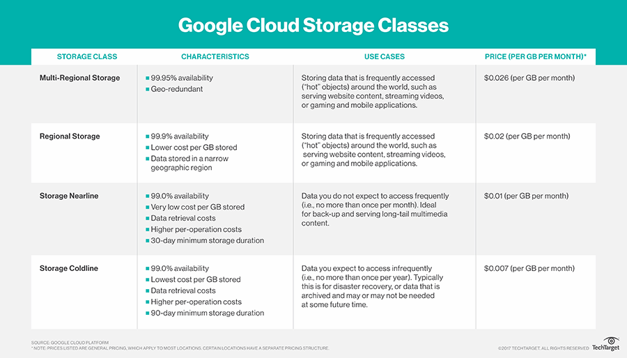 What is Google Cloud Storage? - Definition from WhatIs com