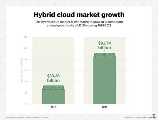 Chart showing hybrid cloud market growth
