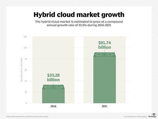 hybrid cloud market growth chart