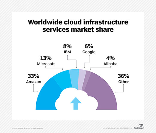 IaaS cloud providers