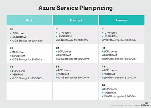 Azure Service Plan pricing