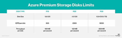 Premium Storage Disks limits