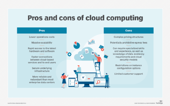 Identify cloud computing pros and cons
