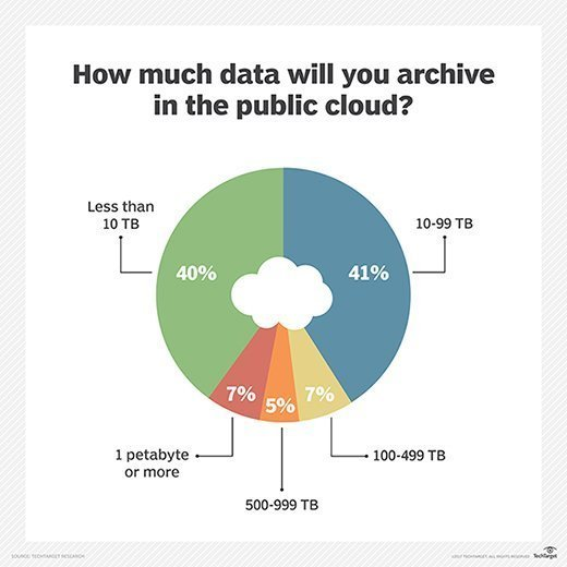 public cloud archive storage