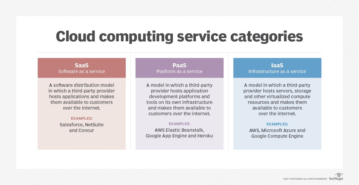 What is Platform as a Service (PaaS)? - Definition from