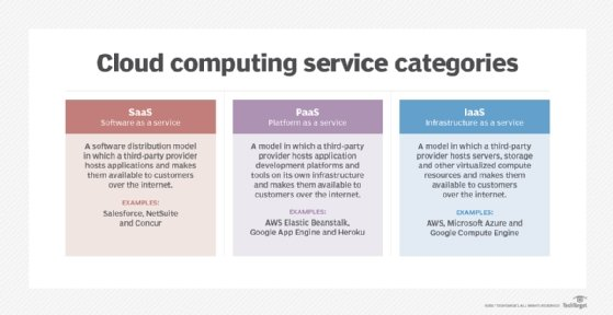 IaaS vs. PaaS options on AWS, Azure and Google Cloud Platform