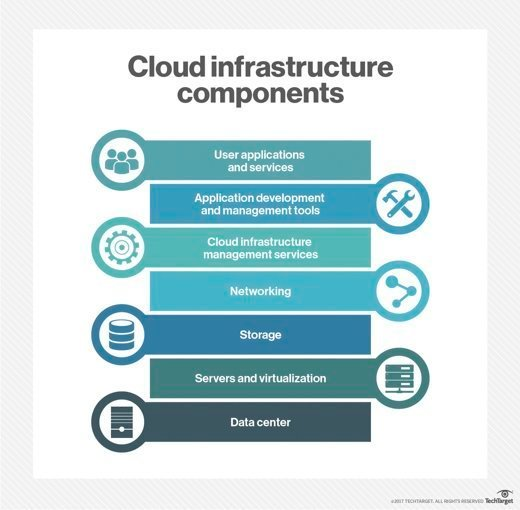 cloud infrastructure components