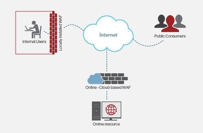 Business-use scenarios for a Web application firewall deployment