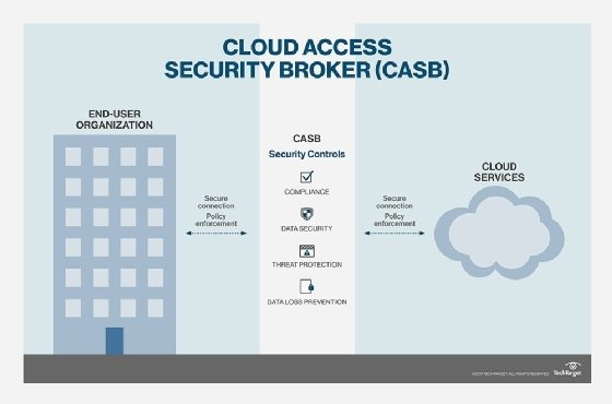Cloud access security broker technology chart