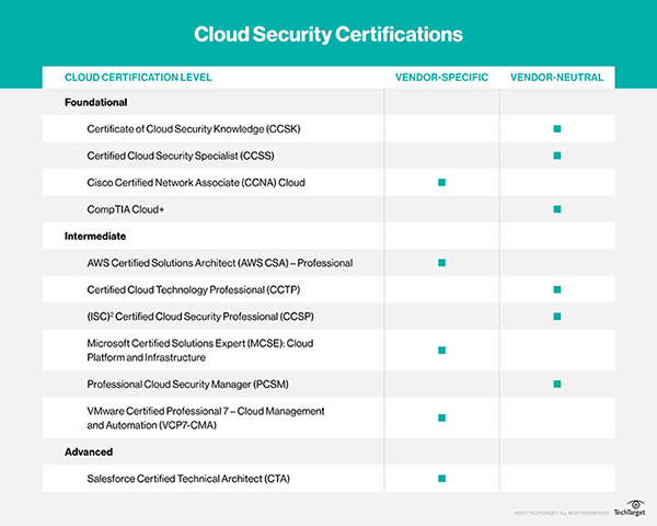 cloud security certifications - Akba.greenw.co