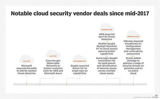 Notable cloud security vendor deals since mid-2017