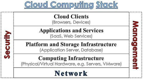 Diagram of a cloud stack.