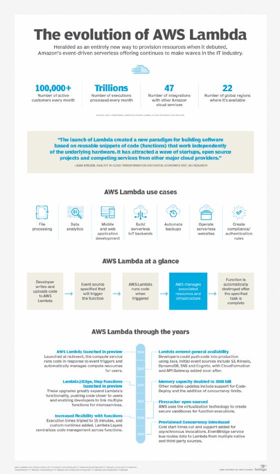 Follow the evolution of AWS Lambda
