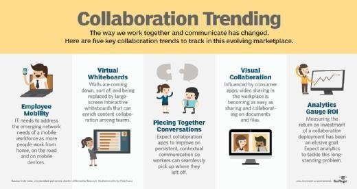 Trends for collaboration in the workplace