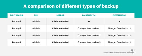 Full, incremental and differential backup