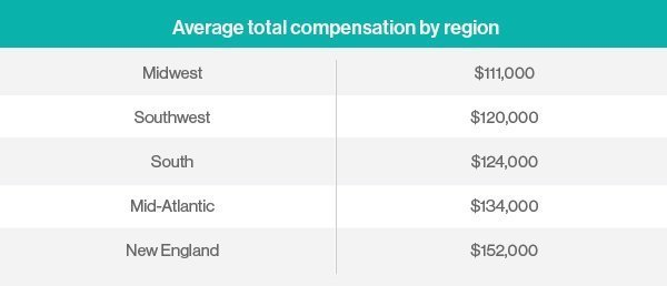 average total compensation by region