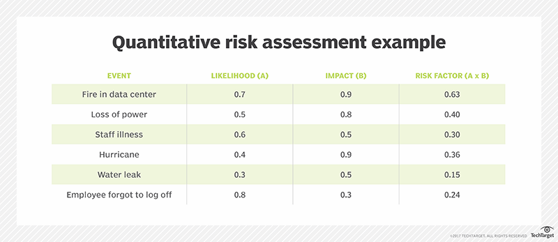 What is risk assessment? - Definition from WhatIs com