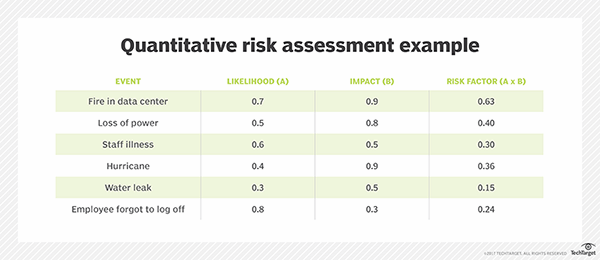 Quantitative Risk Assessment Example