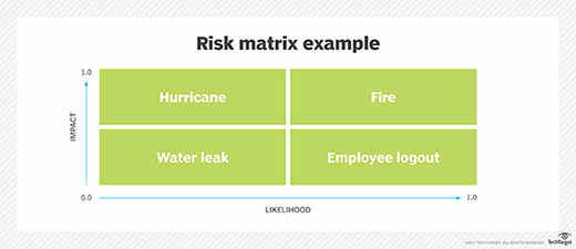 What Is Risk Map Risk Heat Map Definition From Whatis