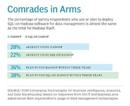 comrades inarms mobile For users, Hadoop SQL tools go hand in hand with big data framework