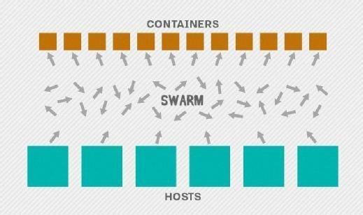 Docker Swarm containerization visual