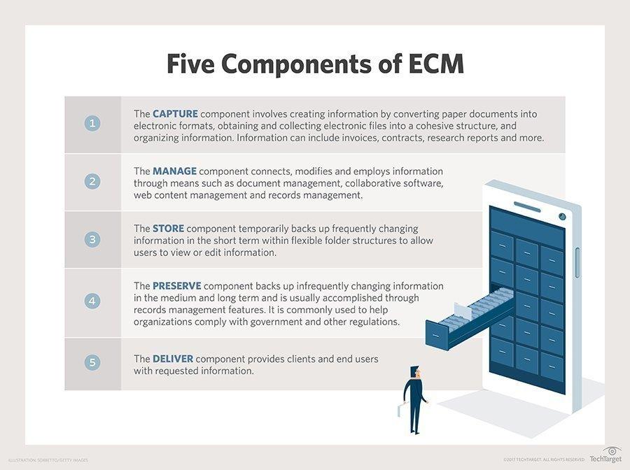 What is enterprise content management (ECM)? - Definition from