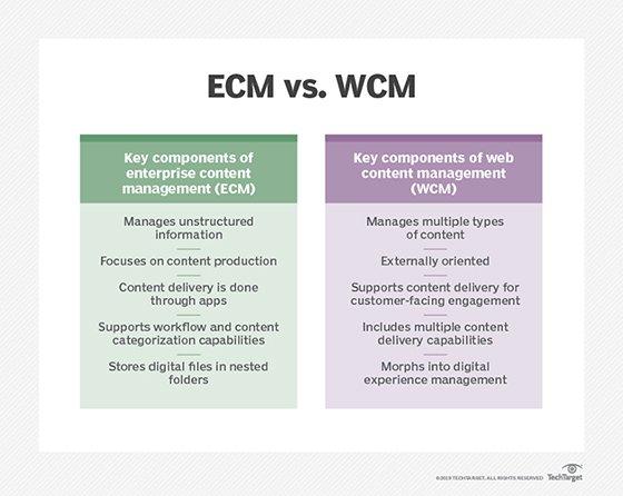 ECM vs. WCM