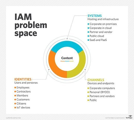 Systems, channels and identities in the IAM problem space