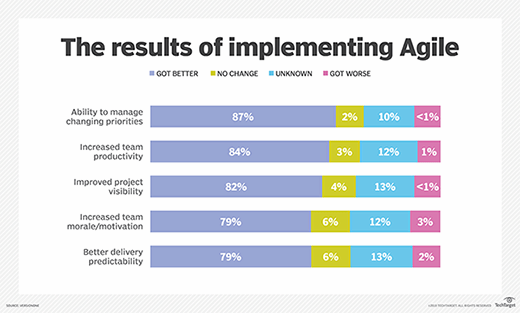 The results of implementing Agile