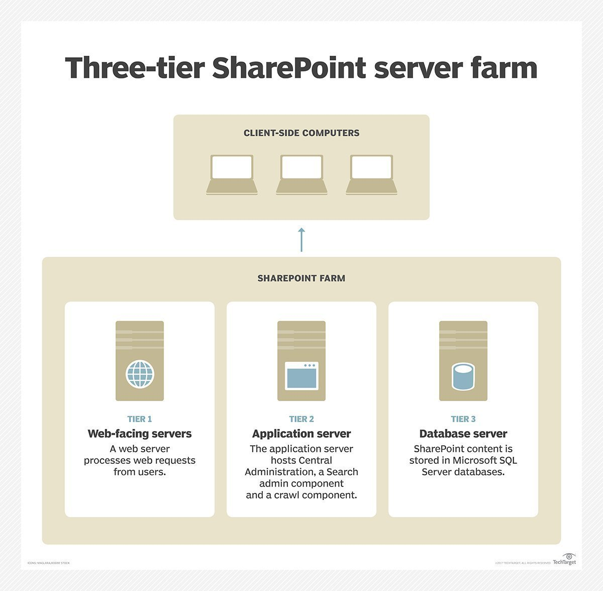 What is SharePoint farm? - Definition from WhatIs com