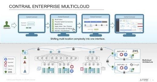 Contrail Enterprise Multicloud