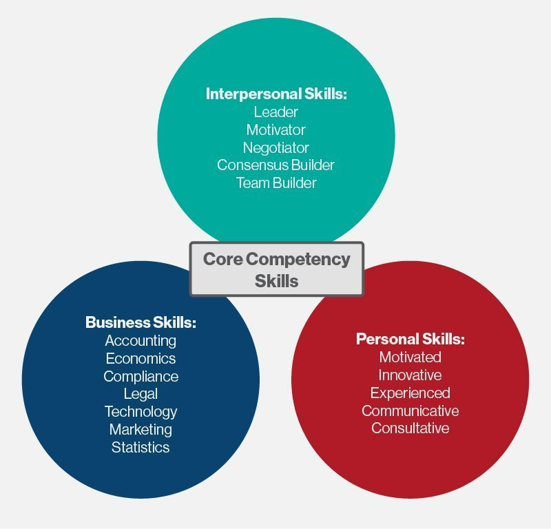 un core competencies interview questions
