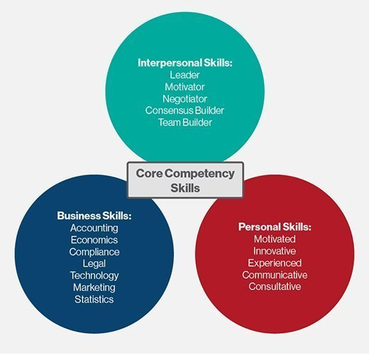 What Is Core Competency Core Competencies Definition