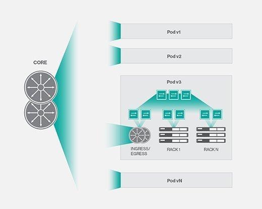 Core-and-pod design
