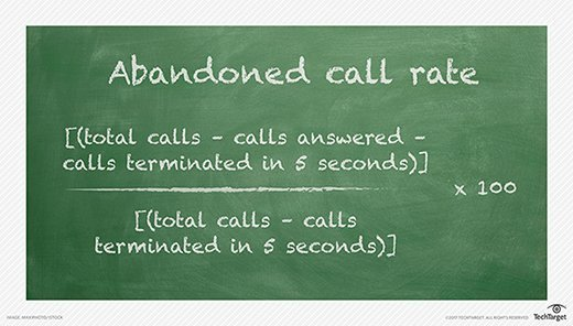abandoned call rate