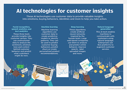 AI technologies that use customer data