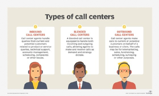 Types of call centers