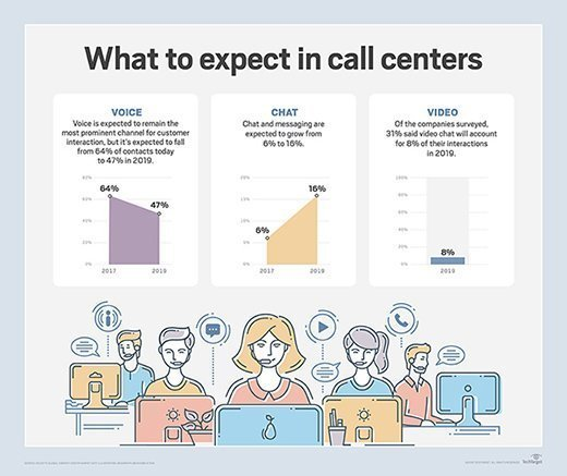 what to expect in call centers