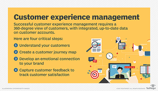 A list of the steps necessary to create a successful customer experience