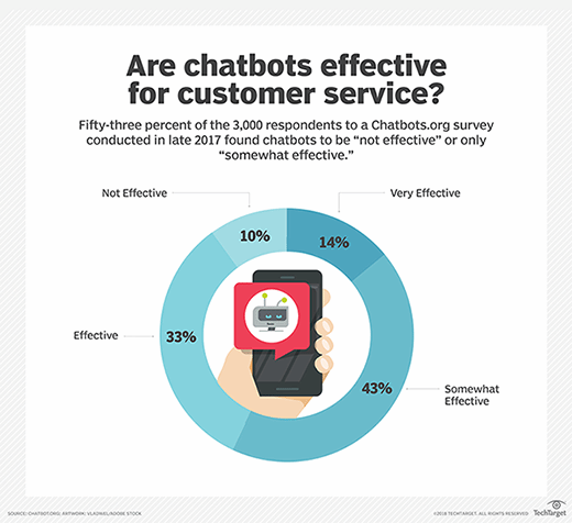 Are chatbots effective for customer service?