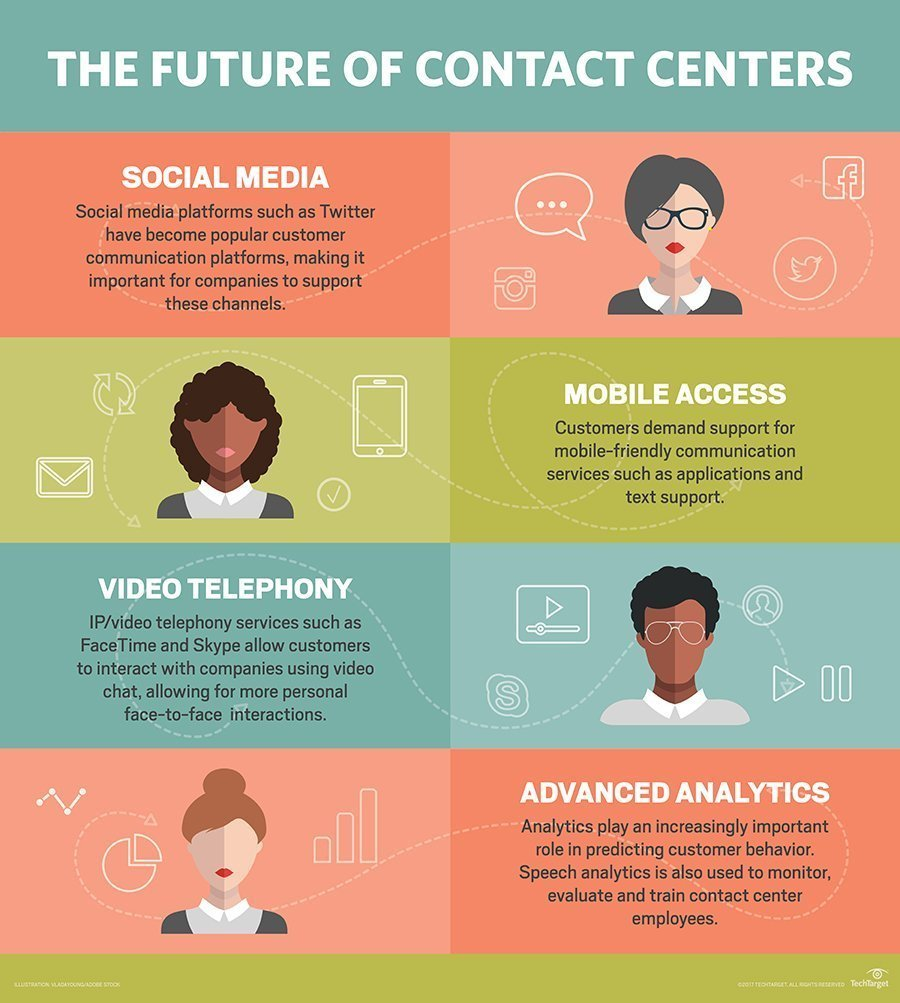What is contact center? - Definition from WhatIs com