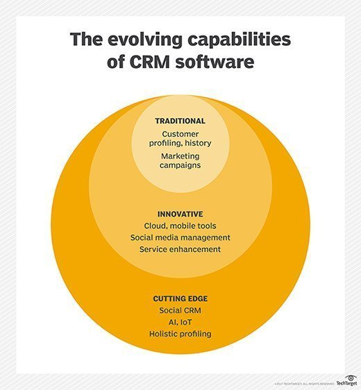 CRM software evolution