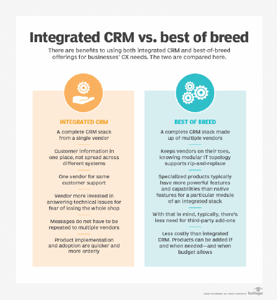 Choosing between single- vs. multivendor strategy for CRM