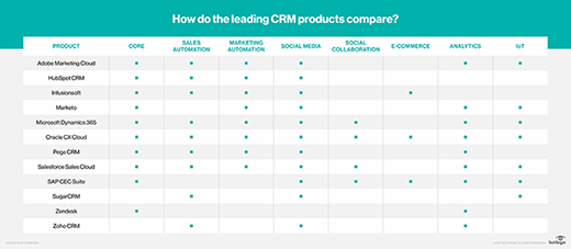 CRM analytics is a built-in feature in many customer relationship management tools.