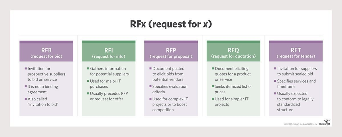 What is Request for Proposal (RFP)? - Definition from WhatIs com