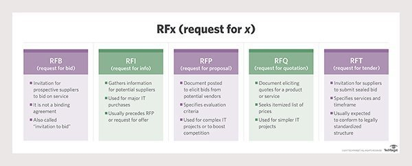 What Is Request For Proposal Rfp Definition From Whatis